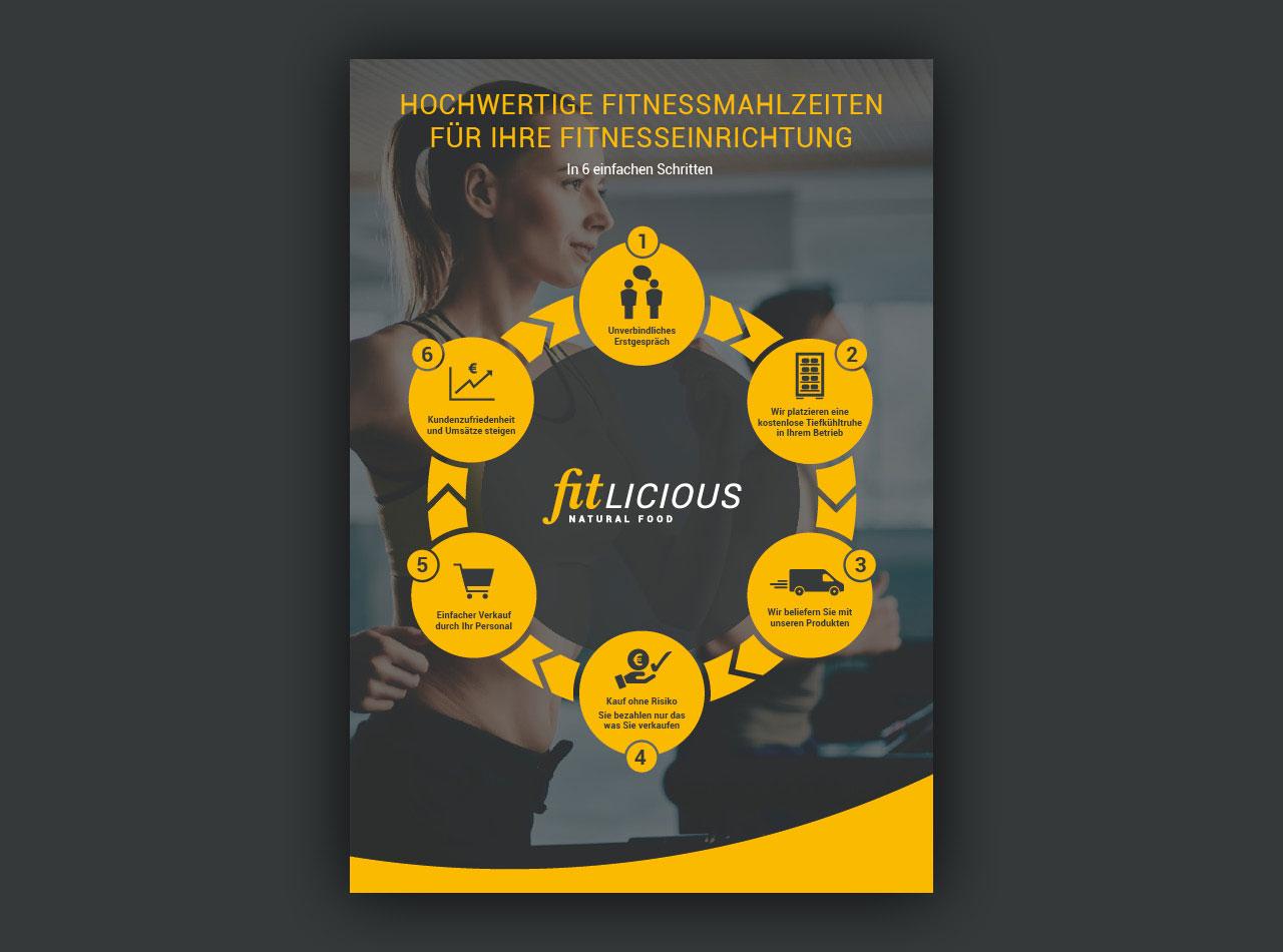 fitlicious Messeplakat, Erklär-Poster für Händler
